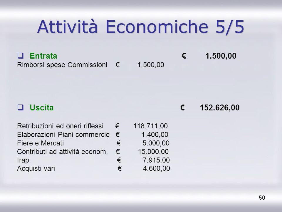 50 Attività Economiche 5/5 Entrata 1.500,00 Rimborsi spese Commissioni 1.500,00 Uscita 152.626,00 Retribuzioni ed oneri riflessi 118.711,00 Elaborazio