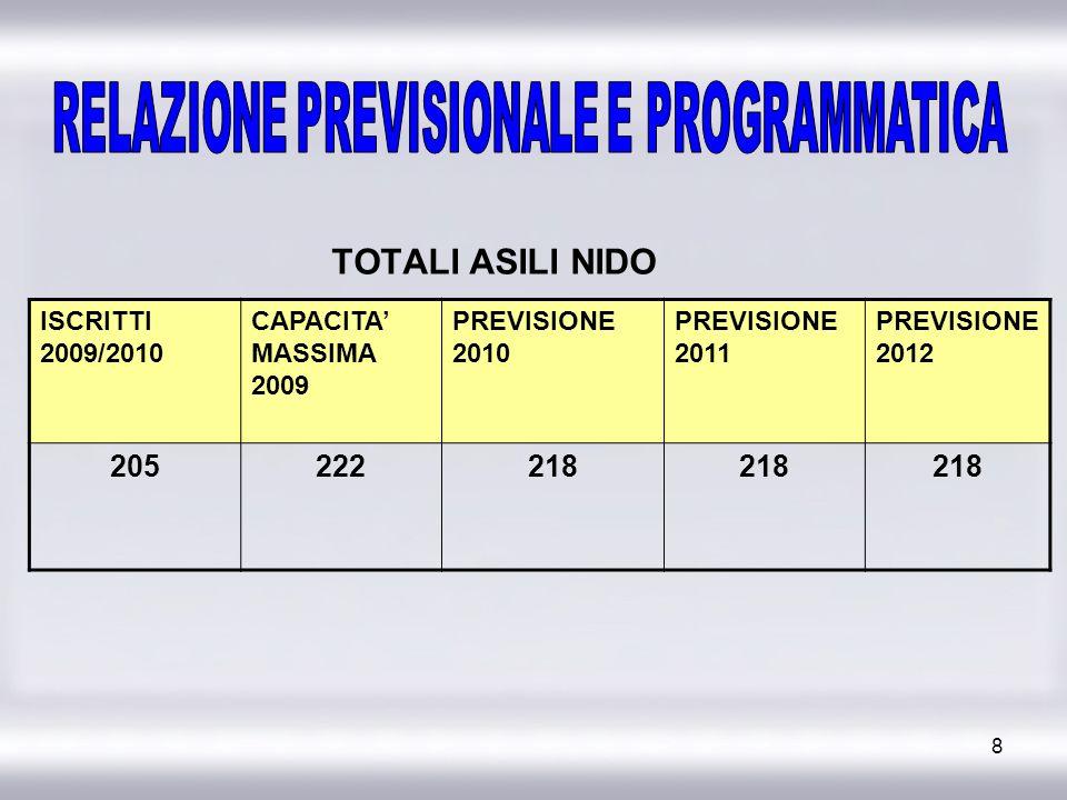 8 TOTALI ASILI NIDO ISCRITTI 2009/2010 CAPACITA MASSIMA 2009 PREVISIONE 2010 PREVISIONE 2011 PREVISIONE 2012 205222218