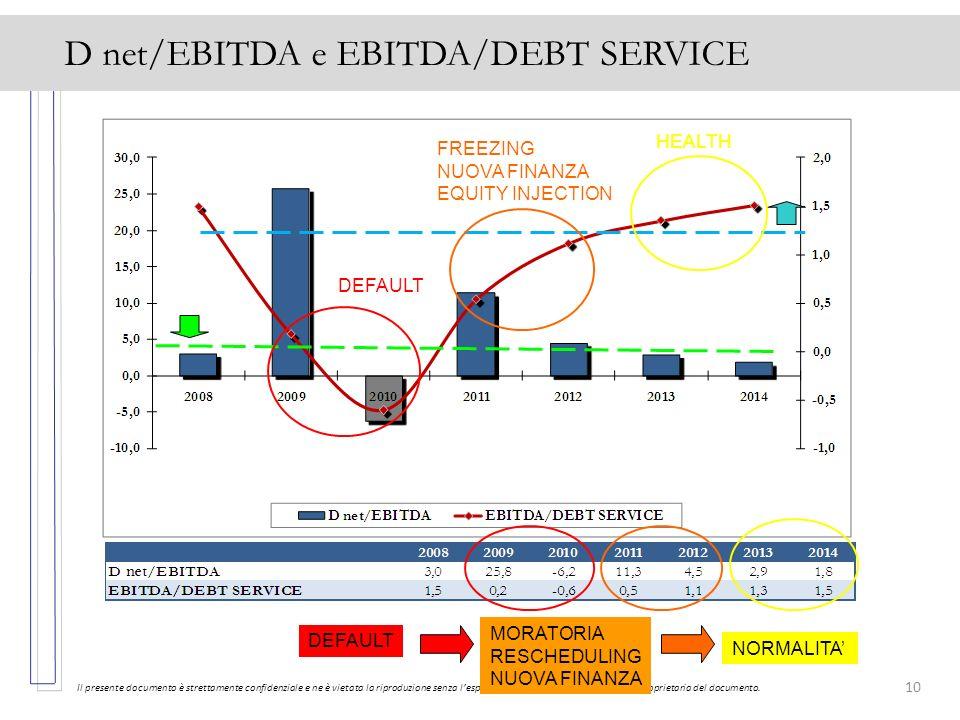 10 D net/EBITDA e EBITDA/DEBT SERVICE Il presente documento è strettamente confidenziale e ne è vietata la riproduzione senza lesplicita autorizzazion