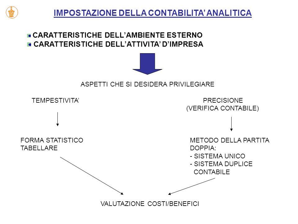 CARATTERISTICHE DELLAMBIENTE ESTERNO CARATTERISTICHE DELLATTIVITA DIMPRESA ASPETTI CHE SI DESIDERA PRIVILEGIARE TEMPESTIVITA PRECISIONE (VERIFICA CONT