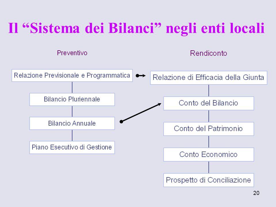 20 Il Sistema dei Bilanci negli enti locali