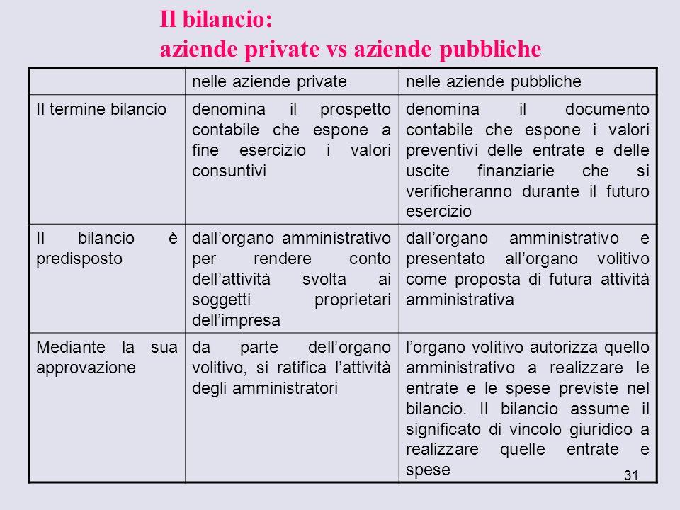 31 nelle aziende privatenelle aziende pubbliche Il termine bilanciodenomina il prospetto contabile che espone a fine esercizio i valori consuntivi den