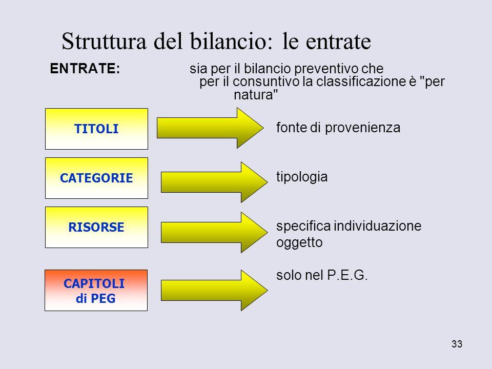 33 ENTRATE: sia per il bilancio preventivo che per il consuntivo la classificazione è