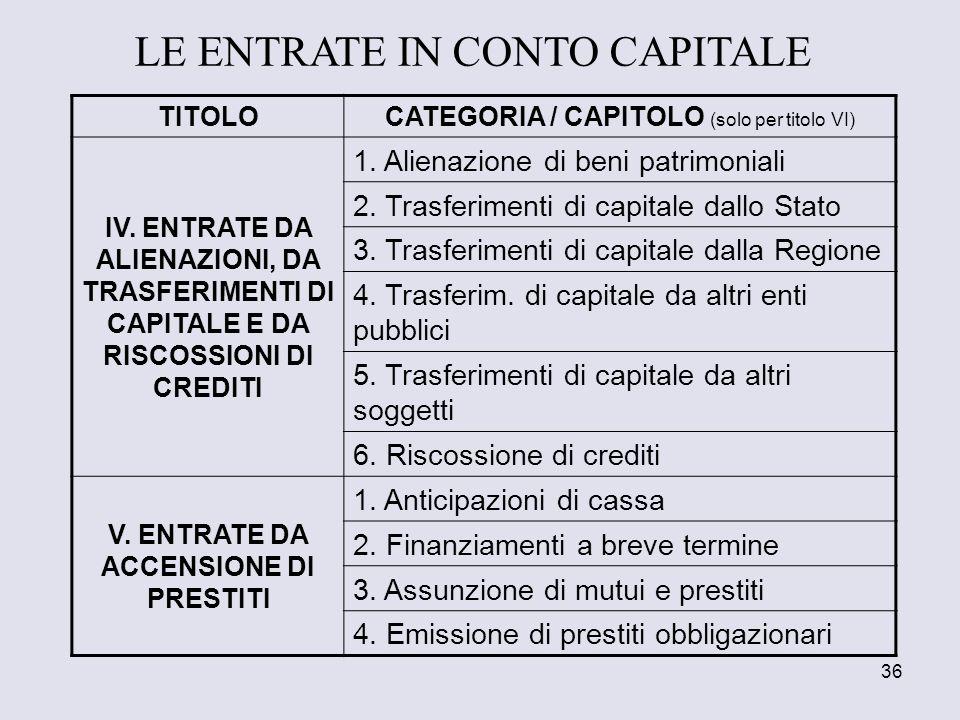 36 TITOLO CATEGORIA / CAPITOLO (solo per titolo VI) IV. ENTRATE DA ALIENAZIONI, DA TRASFERIMENTI DI CAPITALE E DA RISCOSSIONI DI CREDITI 1. Alienazion
