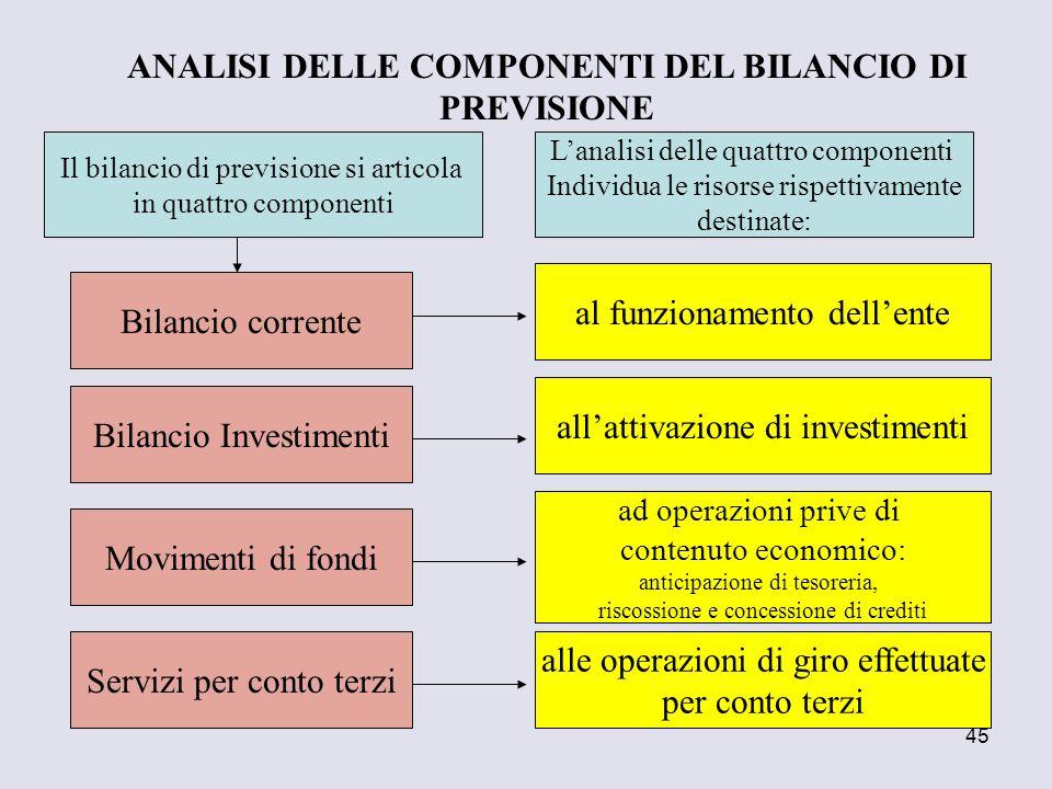 45 Il bilancio di previsione si articola in quattro componenti Bilancio corrente Bilancio Investimenti Movimenti di fondi Servizi per conto terzi Lana