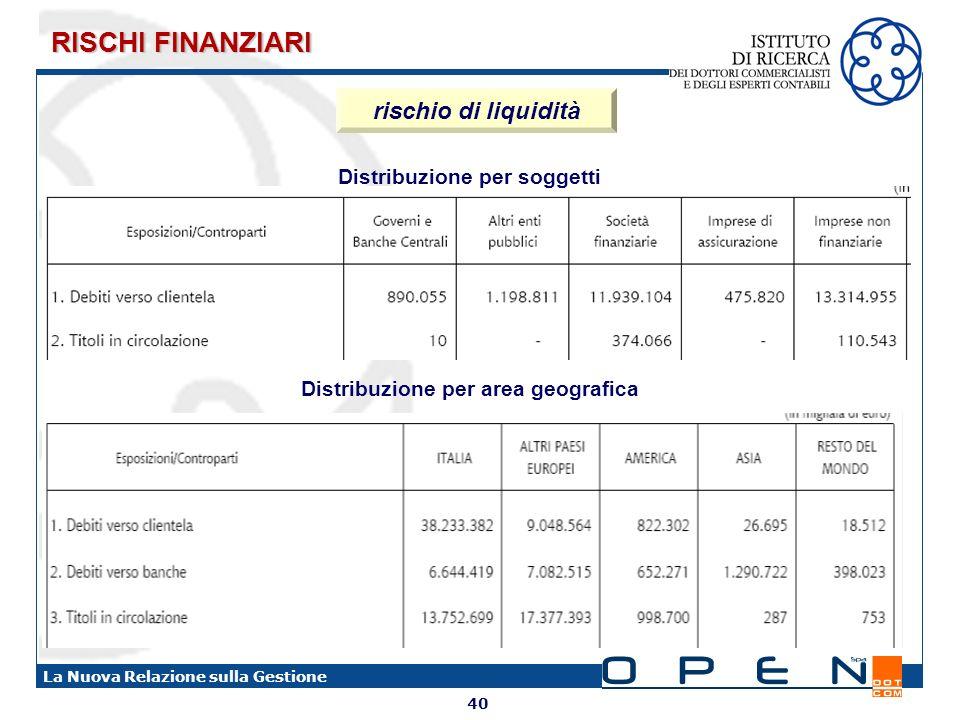 40 La Nuova Relazione sulla Gestione rischio di liquidità Distribuzione per soggetti Distribuzione per area geografica RISCHI FINANZIARI