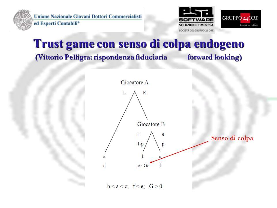 Trust game con senso di colpa endogeno (Vittorio Pelligra: rispondenza fiduciaria forward looking) Senso di colpa