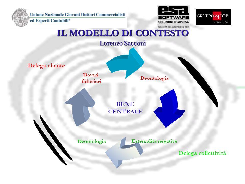 IL MODELLO DI CONTESTO Lorenzo Sacconi Delega cliente BENE CENTRALE Delega collettività
