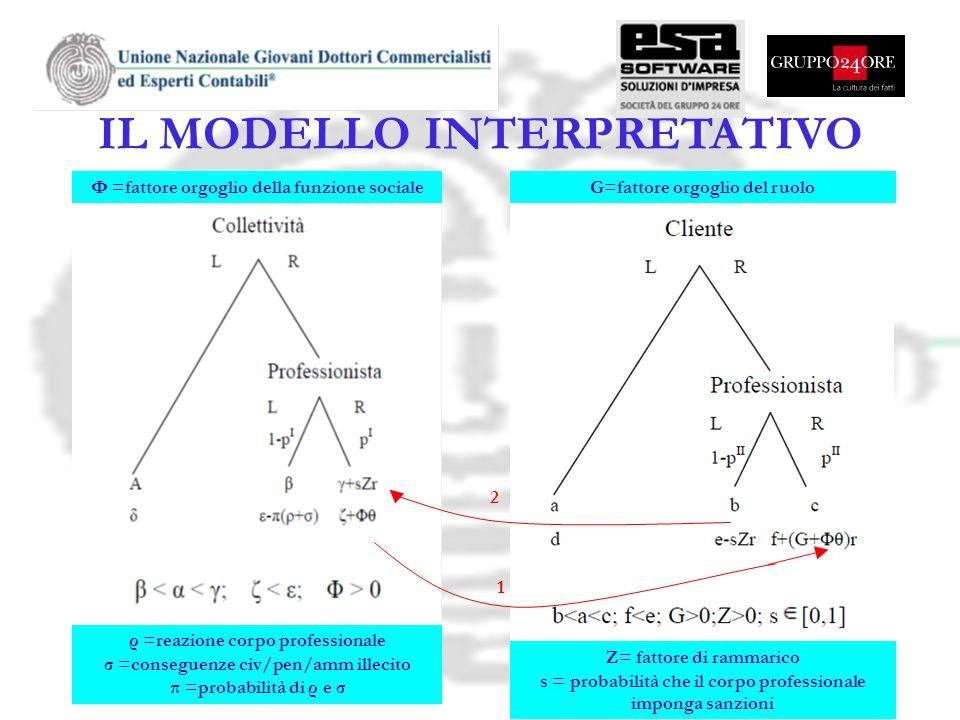 IL MODELLO INTERPRETATIVO 1 2 G=fattore orgoglio del ruoloΦ =fattore orgoglio della funzione sociale ρ =reazione corpo professionale σ =conseguenze ci