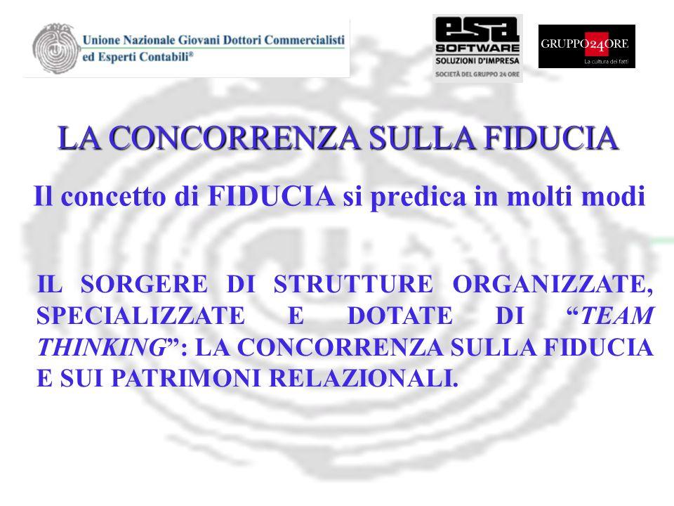 LA CONCORRENZA SULLA FIDUCIA Il concetto di FIDUCIA si predica in molti modi IL SORGERE DI STRUTTURE ORGANIZZATE, SPECIALIZZATE E DOTATE DI TEAM THINK