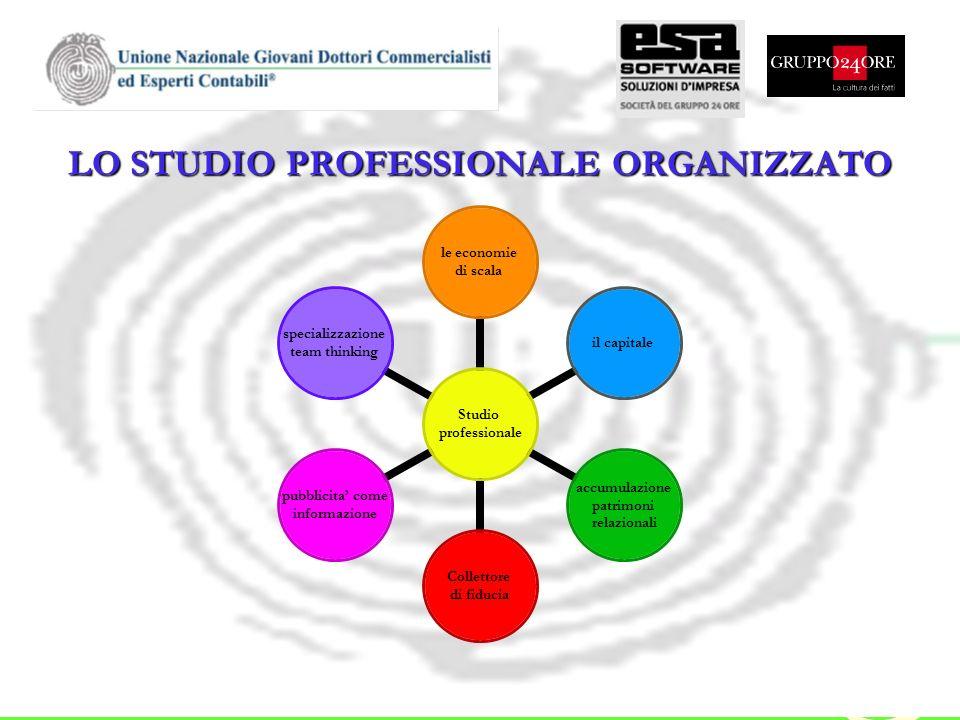 LO STUDIO PROFESSIONALE ORGANIZZATO Studio professionale le economie di scala il capitale accumulazione patrimoni relazionali Collettore di fiducia pu