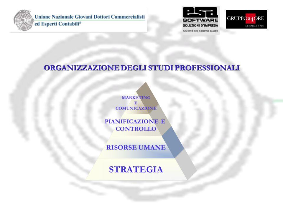 ORGANIZZAZIONE DEGLI STUDI PROFESSIONALI MARKETING E COMUNICAZIONE PIANIFICAZIONE E CONTROLLO RISORSE UMANE STRATEGIA