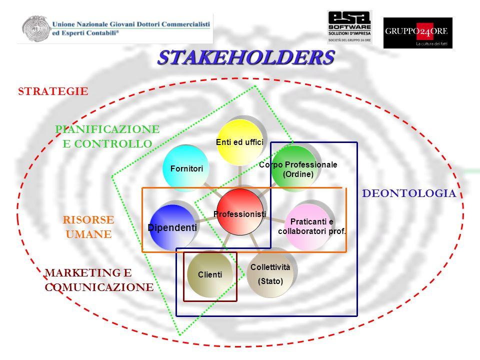 STAKEHOLDERS Fornitori Professionisti Corpo Professionale (Ordine) Clienti Collettività (Stato) Praticanti e collaboratori prof. Enti ed uffici STRATE