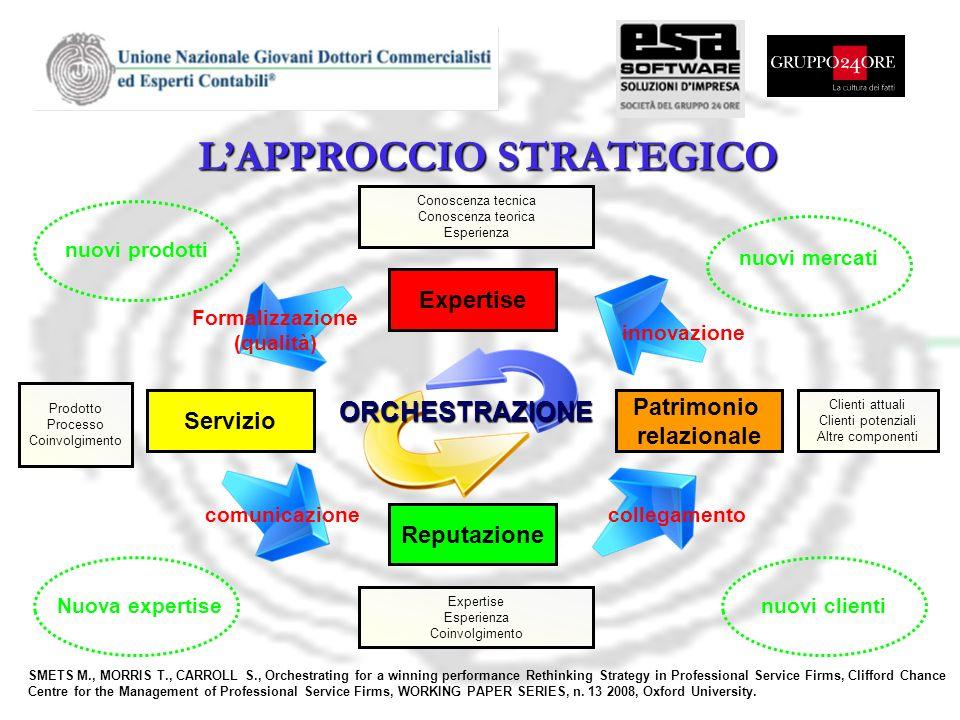 LAPPROCCIO STRATEGICO Expertise Servizio Patrimonio relazionale Reputazione Conoscenza tecnica Conoscenza teorica Esperienza Prodotto Processo Coinvol
