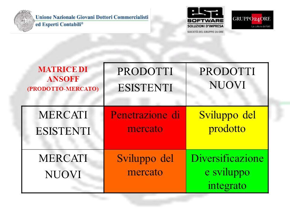 MATRICE DI ANSOFF (PRODOTTO-MERCATO) PRODOTTI ESISTENTI PRODOTTI NUOVI MERCATI ESISTENTI Penetrazione di mercato Sviluppo del prodotto MERCATI NUOVI S