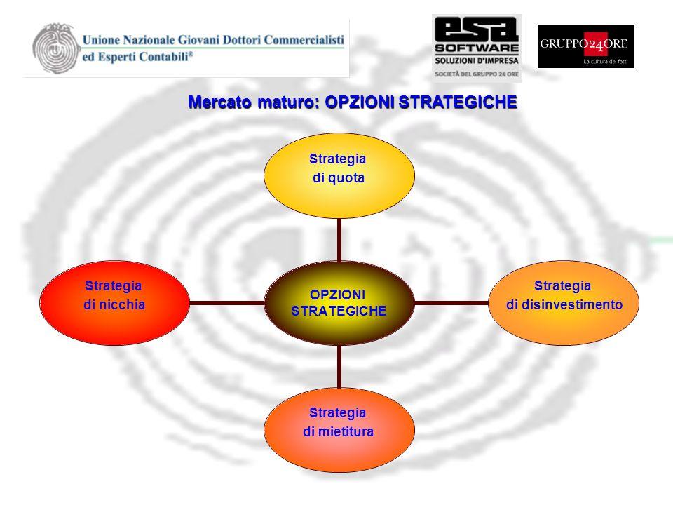 Mercato maturo: OPZIONI STRATEGICHE OPZIONI STRATEGICHE Strategia di quota Strategia di disinvestimento Strategia di mietitura Strategia di nicchia