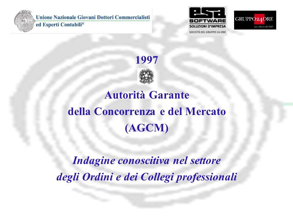1997 Autorità Garante della Concorrenza e del Mercato (AGCM) Indagine conoscitiva nel settore degli Ordini e dei Collegi professionali