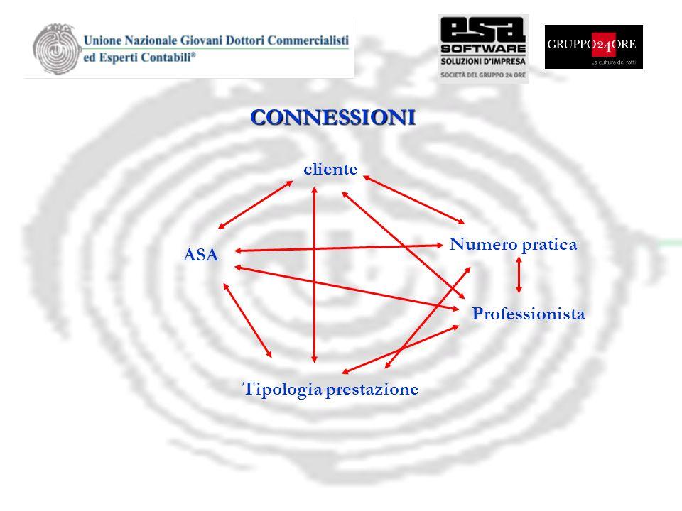cliente Numero pratica ASA Professionista Tipologia prestazione CONNESSIONI