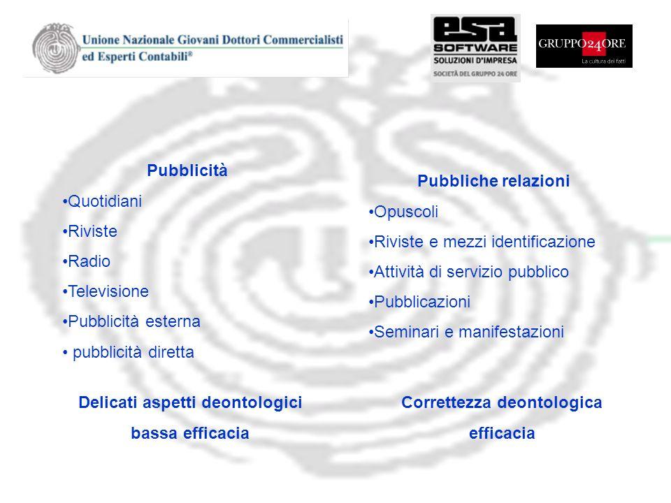 Pubblicità Quotidiani Riviste Radio Televisione Pubblicità esterna pubblicità diretta Delicati aspetti deontologici bassa efficacia Pubbliche relazion