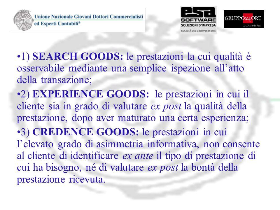 1) SEARCH GOODS: le prestazioni la cui qualità è osservabile mediante una semplice ispezione allatto della transazione; 2) EXPERIENCE GOODS: le presta