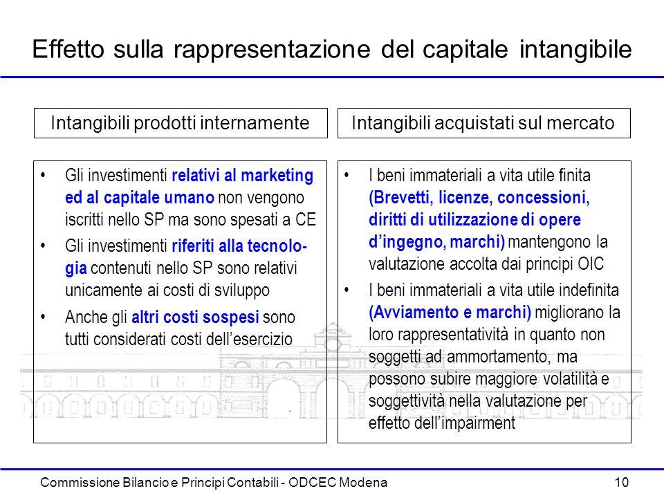 Commissione Bilancio e Principi Contabili - ODCEC Modena 10 Effetto sulla rappresentazione del capitale intangibile Gli investimenti relativi al marke