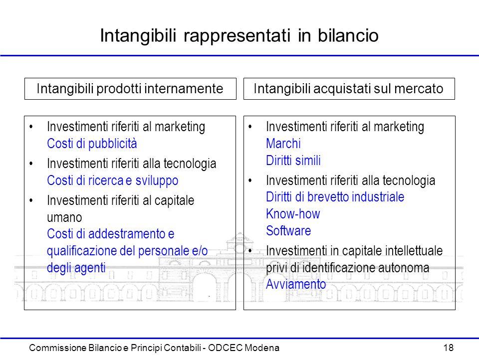 Commissione Bilancio e Principi Contabili - ODCEC Modena 18 Intangibili rappresentati in bilancio Investimenti riferiti al marketing Costi di pubblici