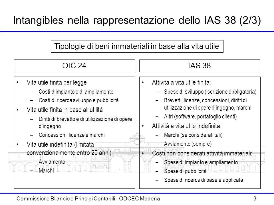 Commissione Bilancio e Principi Contabili - ODCEC Modena 3 Intangibles nella rappresentazione dello IAS 38 (2/3) Vita utile finita per legge –Costi di