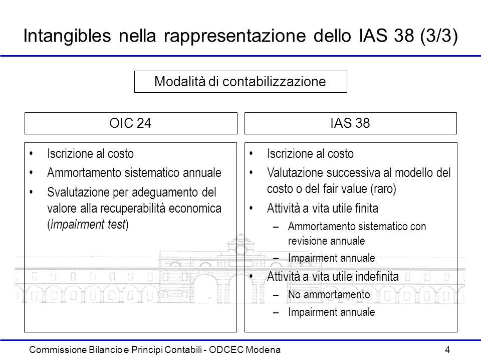 Commissione Bilancio e Principi Contabili - ODCEC Modena 4 Intangibles nella rappresentazione dello IAS 38 (3/3) Iscrizione al costo Ammortamento sist