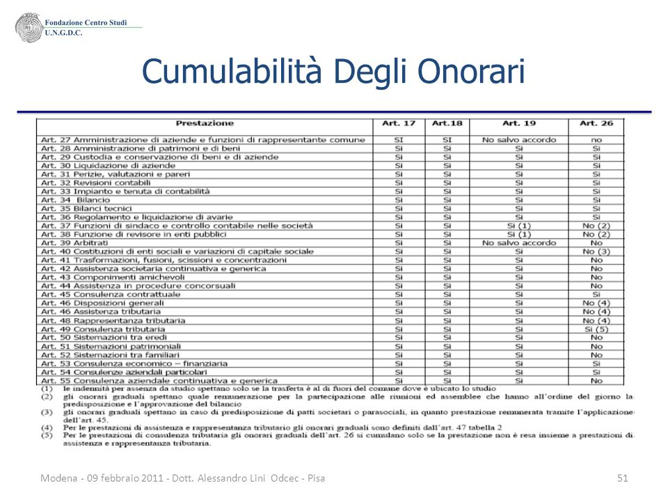 Modena - 09 febbraio 2011 - Dott. Alessandro Lini Odcec - Pisa51 Cumulabilità Degli Onorari