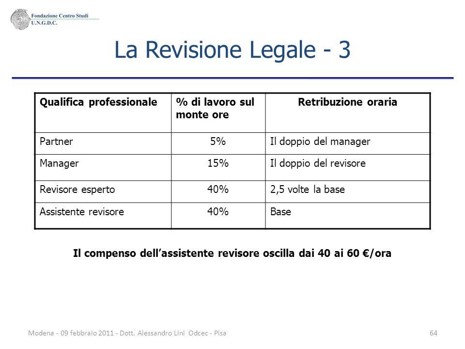 Modena - 09 febbraio 2011 - Dott. Alessandro Lini Odcec - Pisa64 La Revisione Legale - 3 Qualifica professionale% di lavoro sul monte ore Retribuzione
