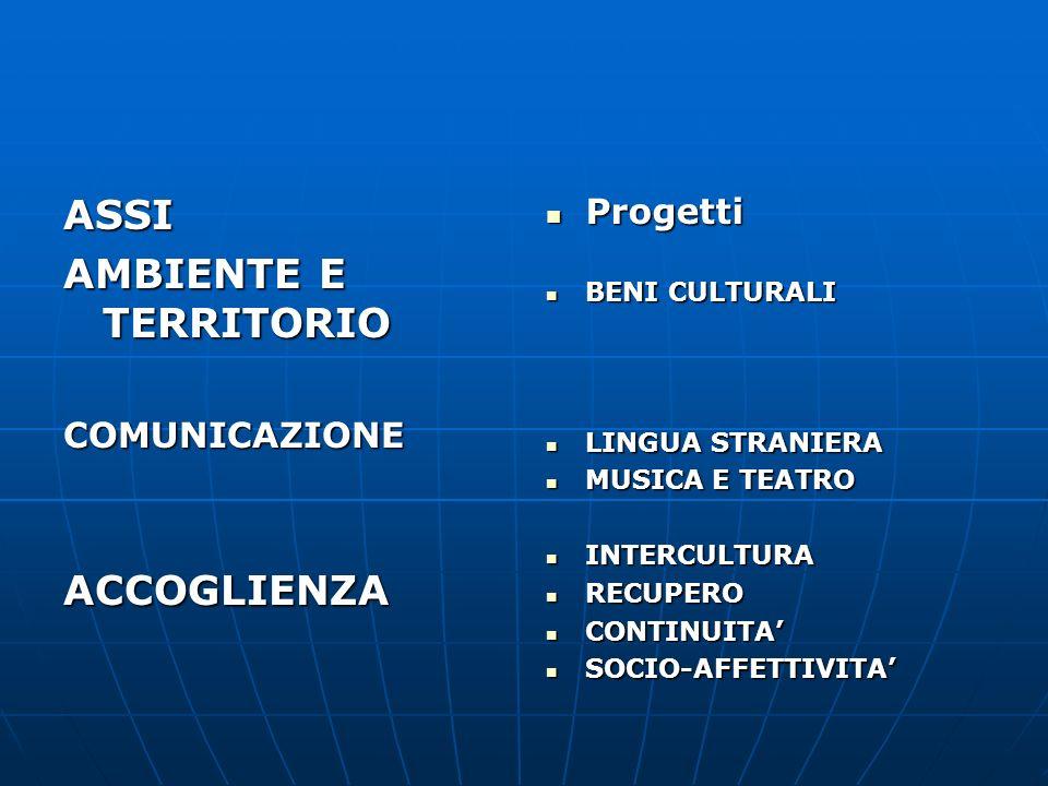 ASSI AMBIENTE E TERRITORIO COMUNICAZIONEACCOGLIENZA Progetti Progetti BENI CULTURALI BENI CULTURALI LINGUA STRANIERA LINGUA STRANIERA MUSICA E TEATRO MUSICA E TEATRO INTERCULTURA INTERCULTURA RECUPERO RECUPERO CONTINUITA CONTINUITA SOCIO-AFFETTIVITA SOCIO-AFFETTIVITA