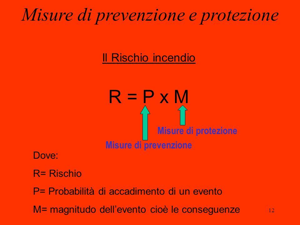 12 Misure di prevenzione e protezione Il Rischio incendio R = P x M Misure di protezione Misure di prevenzione Dove: R= Rischio P= Probabilità di acca
