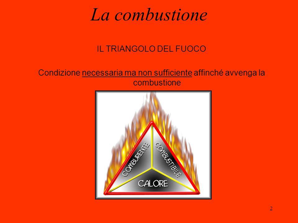 2 IL TRIANGOLO DEL FUOCO Condizione necessaria ma non sufficiente affinché avvenga la combustione La combustione