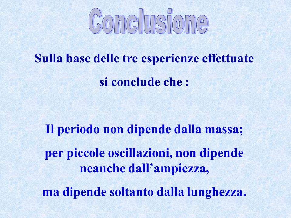 Sulla base delle tre esperienze effettuate si conclude che : Il periodo non dipende dalla massa; per piccole oscillazioni, non dipende neanche dallamp