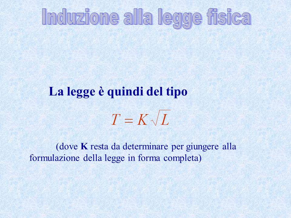 La legge è quindi del tipo (dove K resta da determinare per giungere alla formulazione della legge in forma completa)