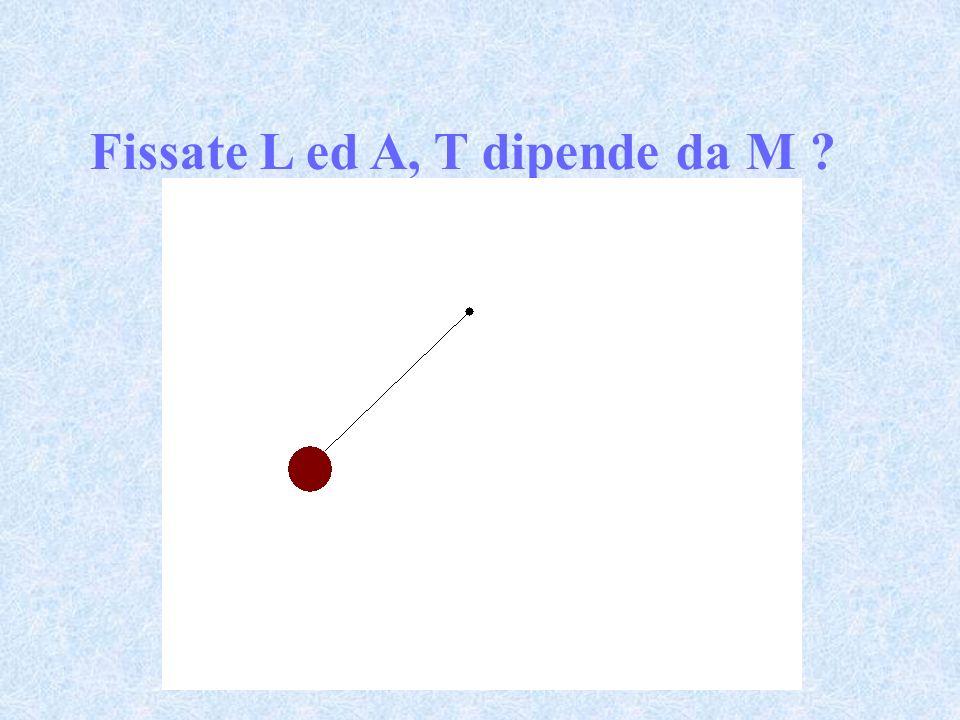 I valori del periodo e del suo errore sono rispettivamente media ed errore standard ricavate da serie di misure ripetute Si osserva che T non dipende dalla massa della sferetta ( infatti landamento T = T (m) è consistente con una retta parallela allasse delle ascisse) materialem (g)T (s) T 10 3 s) alluminio11,31,4025 ferro33,01,3975 rame37,51,4005 piombo47,51,3985 Periodo di un pendolo semplice di fissata lunghezza ed ampiezza costante al variare della massa della sferetta L = 0.484 +/- 0.001 m A = 5.8 o = 0.10 rad