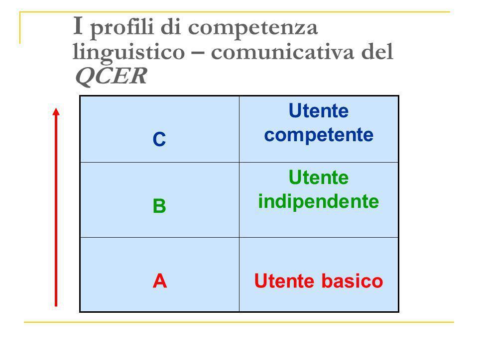 I profili di competenza linguistico – comunicativa del QCER Utente basicoA Utente indipendente B Utente competente C