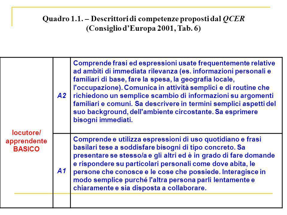 Quadro 1.1. – Descrittori di competenze proposti dal QCER (Consiglio dEuropa 2001, Tab. 6) locutore/ apprendente BASICO A2 Comprende frasi ed espressi