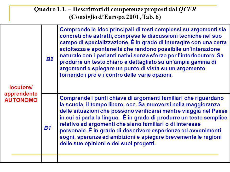 Quadro 1.1. – Descrittori di competenze proposti dal QCER (Consiglio dEuropa 2001, Tab. 6) locutore/ apprendente AUTONOMO B2 Comprende le idee princip