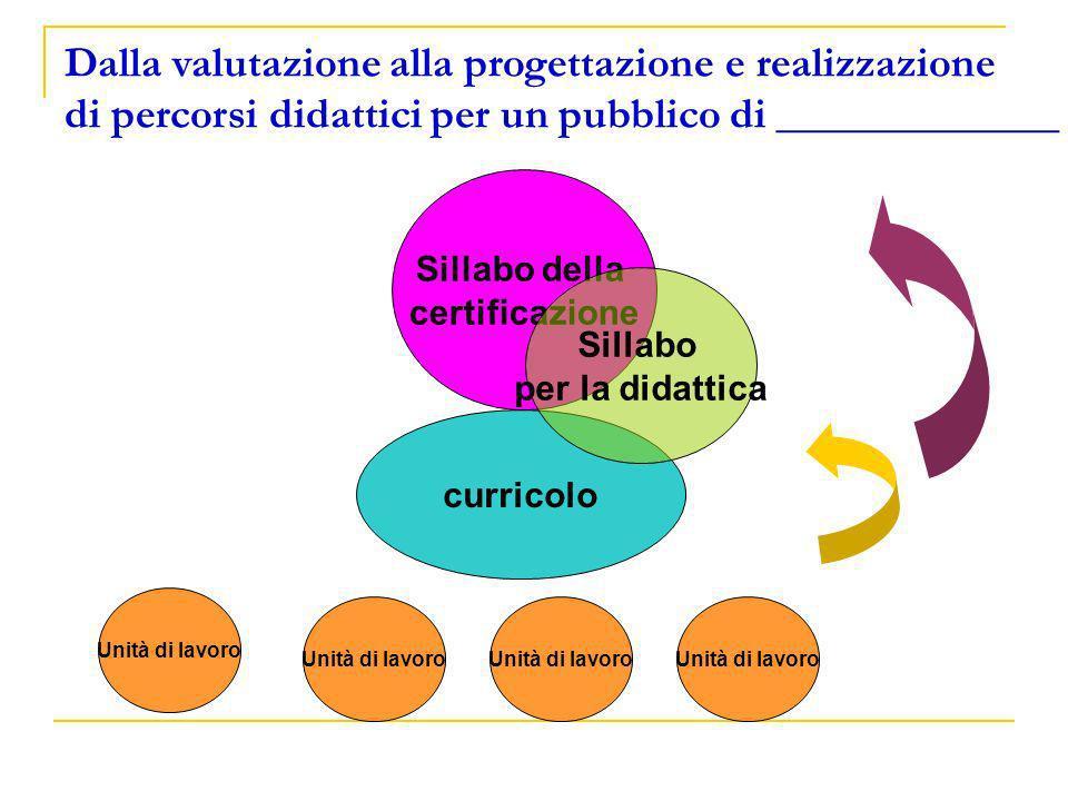 curricolo Sillabo della certificazione Dalla valutazione alla progettazione e realizzazione di percorsi didattici per un pubblico di _____________ Uni