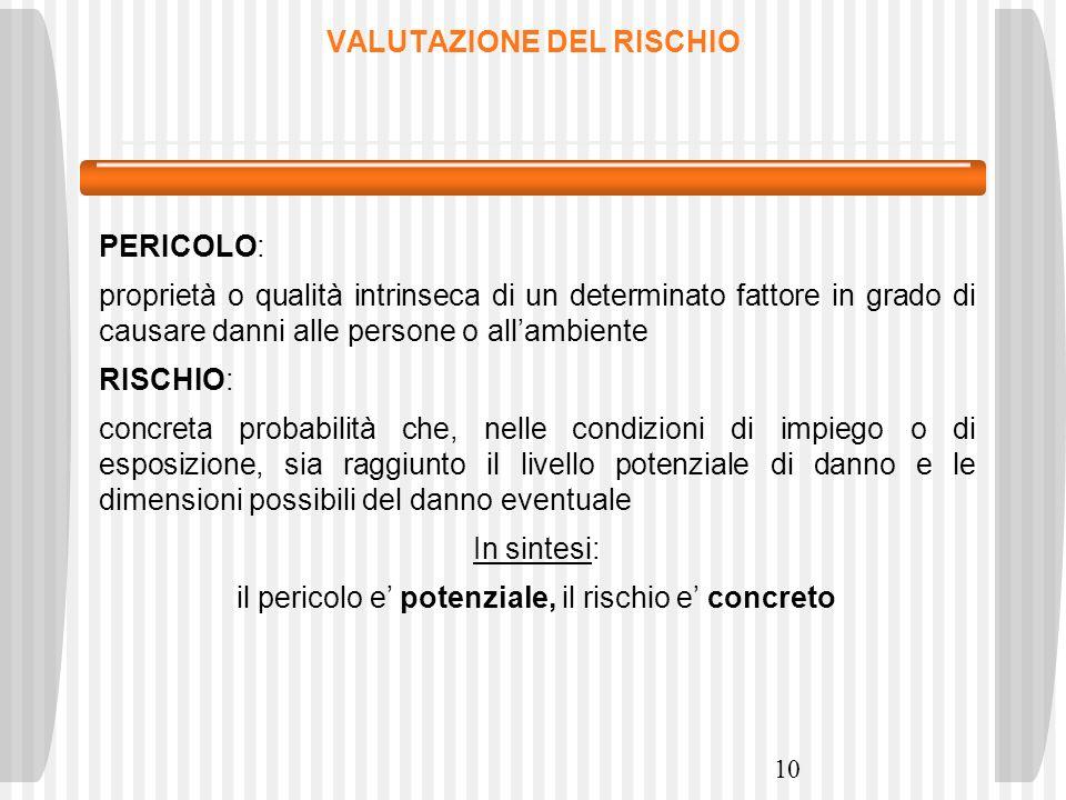 10 VALUTAZIONE DEL RISCHIO PERICOLO: proprietà o qualità intrinseca di un determinato fattore in grado di causare danni alle persone o allambiente RIS