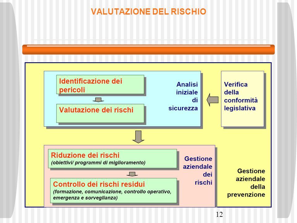 12 VALUTAZIONE DEL RISCHIO
