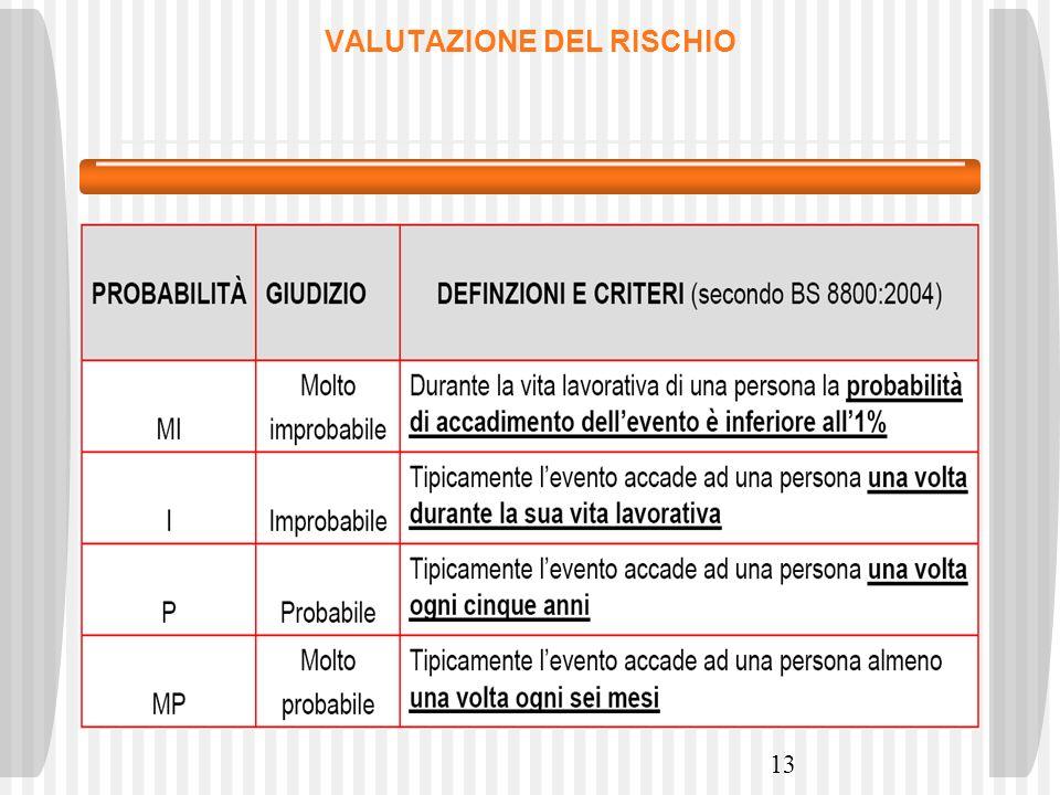 13 VALUTAZIONE DEL RISCHIO