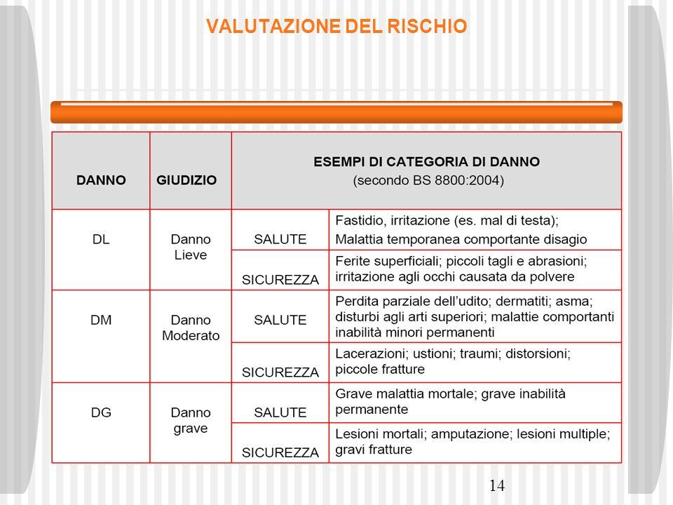 14 VALUTAZIONE DEL RISCHIO