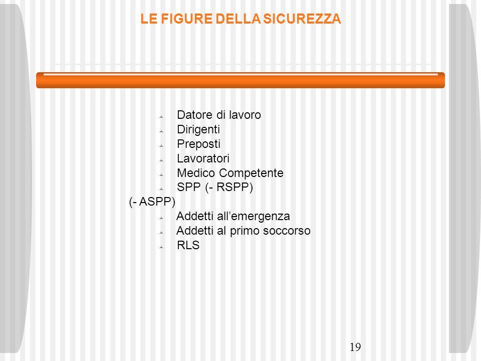 19 LE FIGURE DELLA SICUREZZA Datore di lavoro Dirigenti Preposti Lavoratori Medico Competente SPP(- RSPP) (- ASPP) Addetti allemergenza Addetti al pri