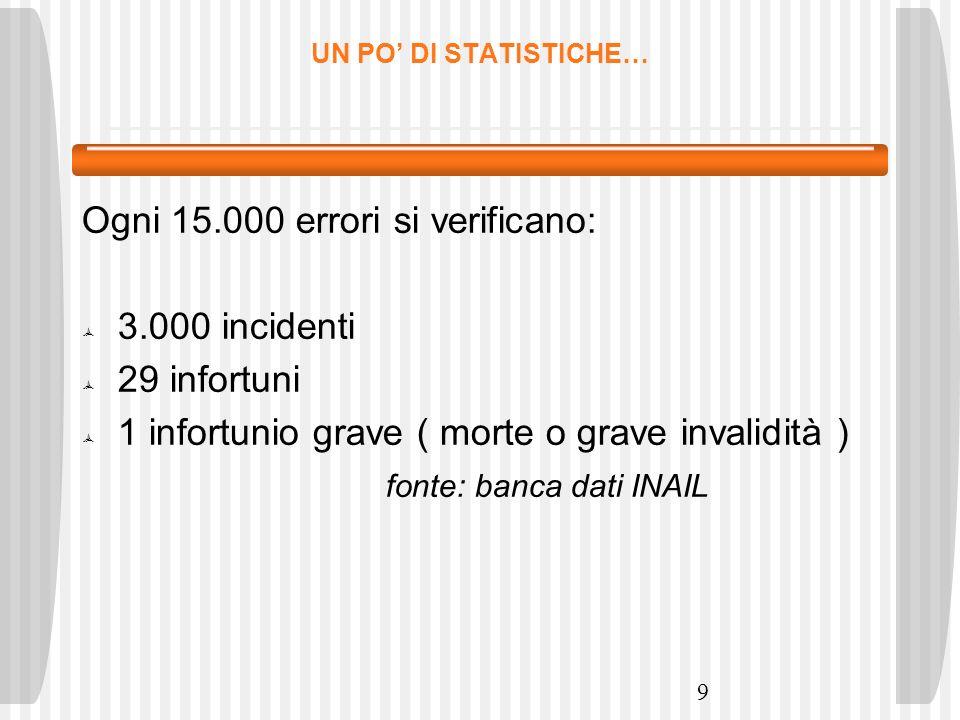 9 UN PO DI STATISTICHE… Ogni 15.000 errori si verificano: 3.000 incidenti 29 infortuni 1 infortunio grave ( morte o grave invalidità ) fonte: banca da