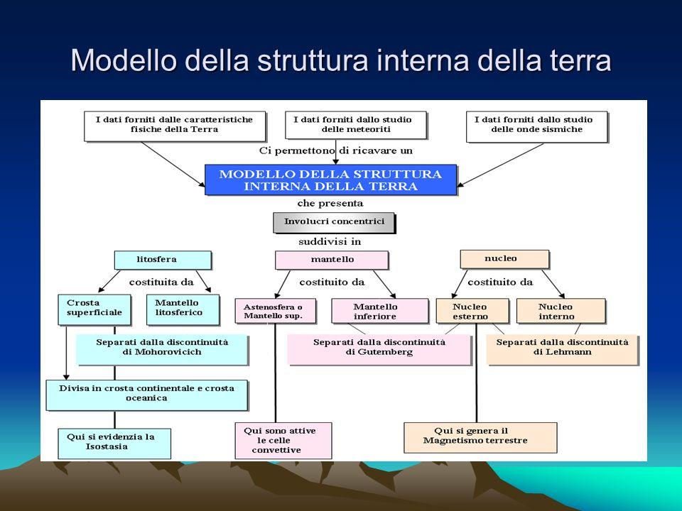 Modello della struttura interna della terra