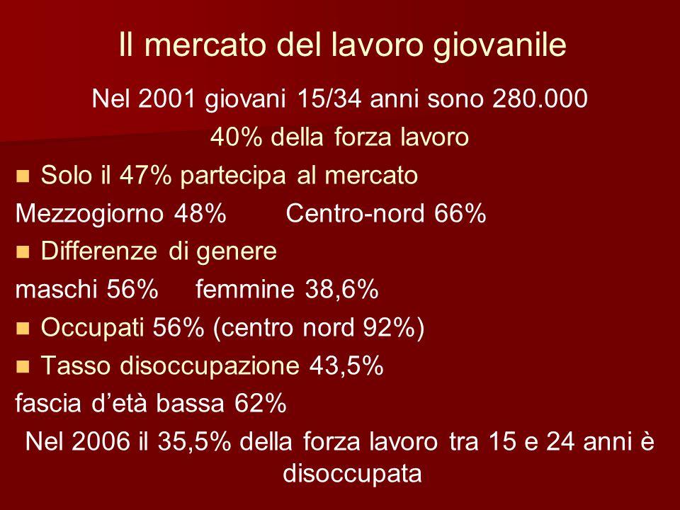 Il mercato del lavoro giovanile Nel 2001 giovani 15/34 anni sono 280.000 40% della forza lavoro Solo il 47% partecipa al mercato Mezzogiorno 48% Centr