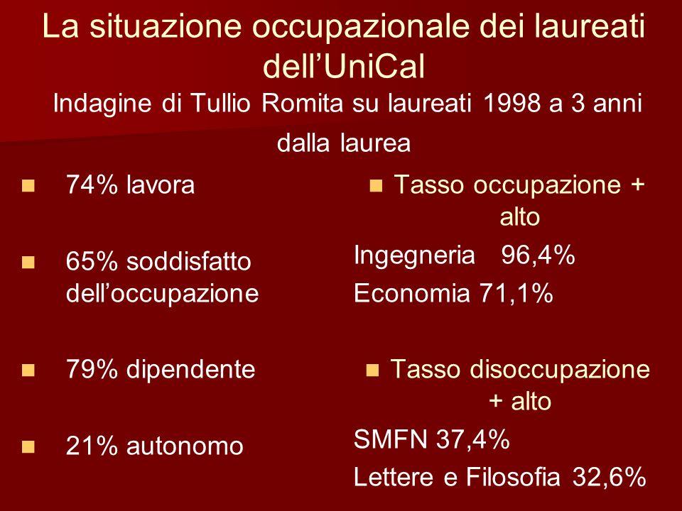 La situazione occupazionale dei laureati dellUniCal Indagine di Tullio Romita su laureati 1998 a 3 anni dalla laurea 74% lavora 65% soddisfatto delloc