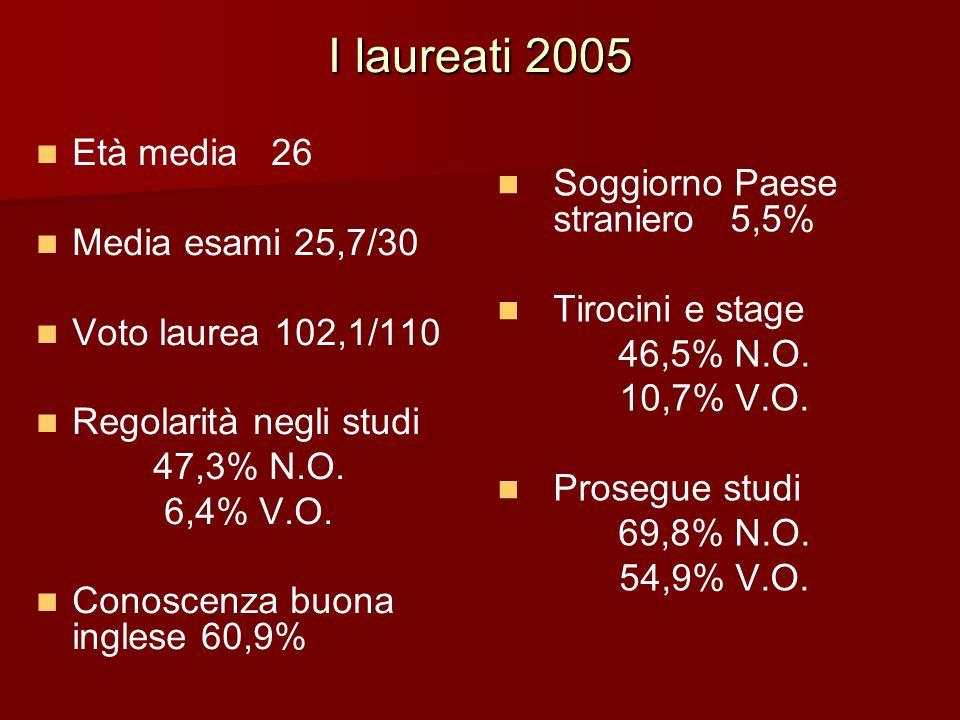 I laureati 2005 Età media 26 Media esami 25,7/30 Voto laurea 102,1/110 Regolarità negli studi 47,3% N.O. 6,4% V.O. Conoscenza buona inglese 60,9% Sogg